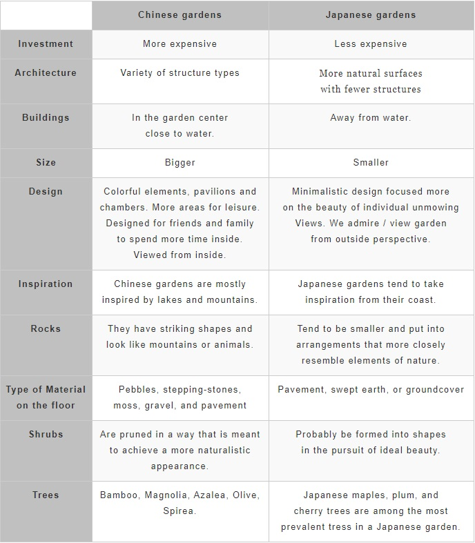 Differences Between Chinese and Japanese Gardens