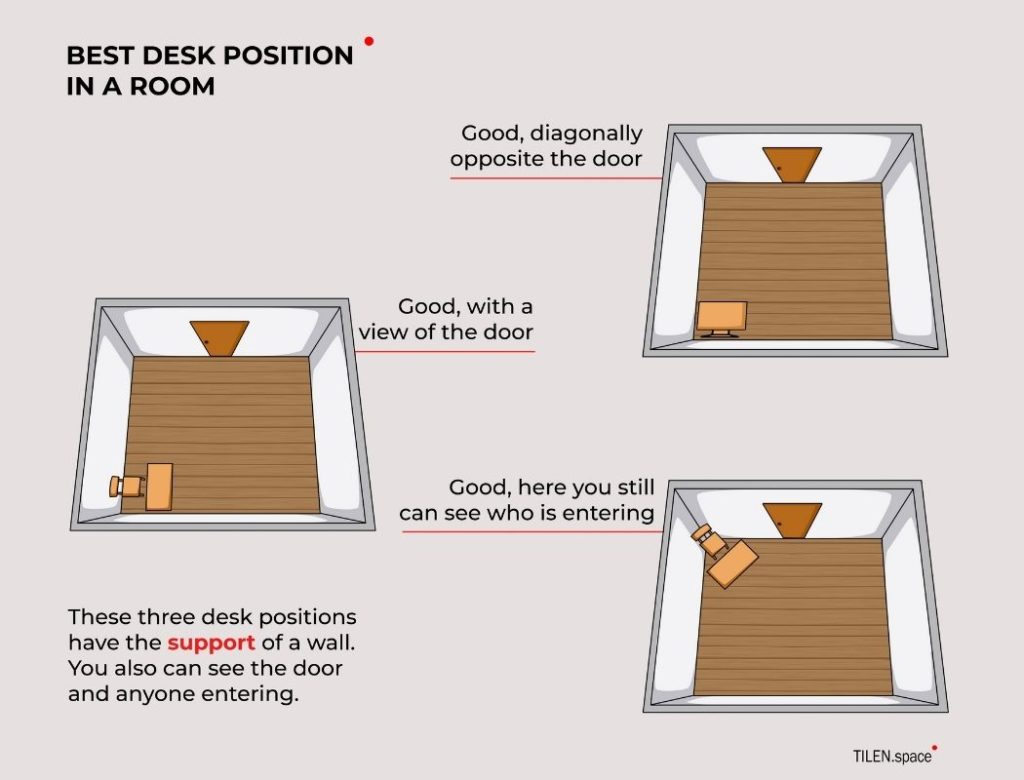 Where should study desk be placed in a room [Feng Shui Tips]