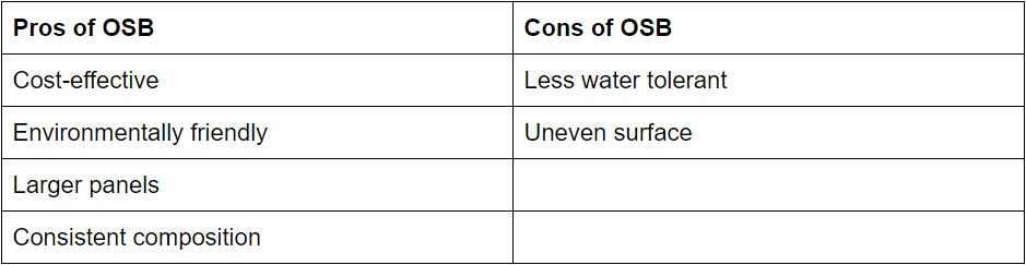 pros and cons of OSB.